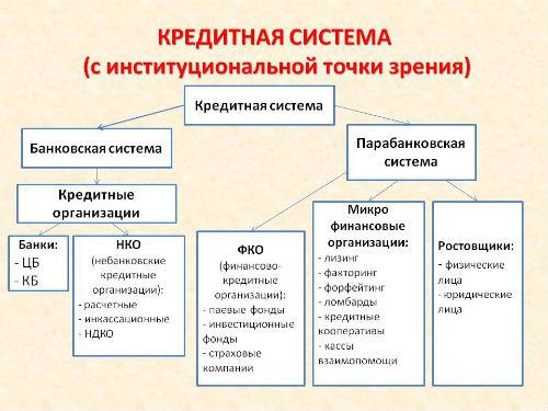 Специальные кредитно-финансовые институты. Становление кредитной системы